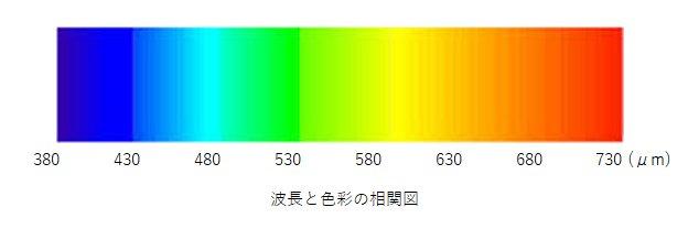 周波数と色の関係
