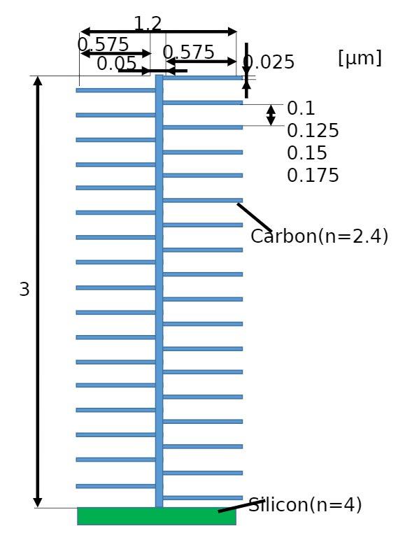 モルフォチョウの解析モデル図